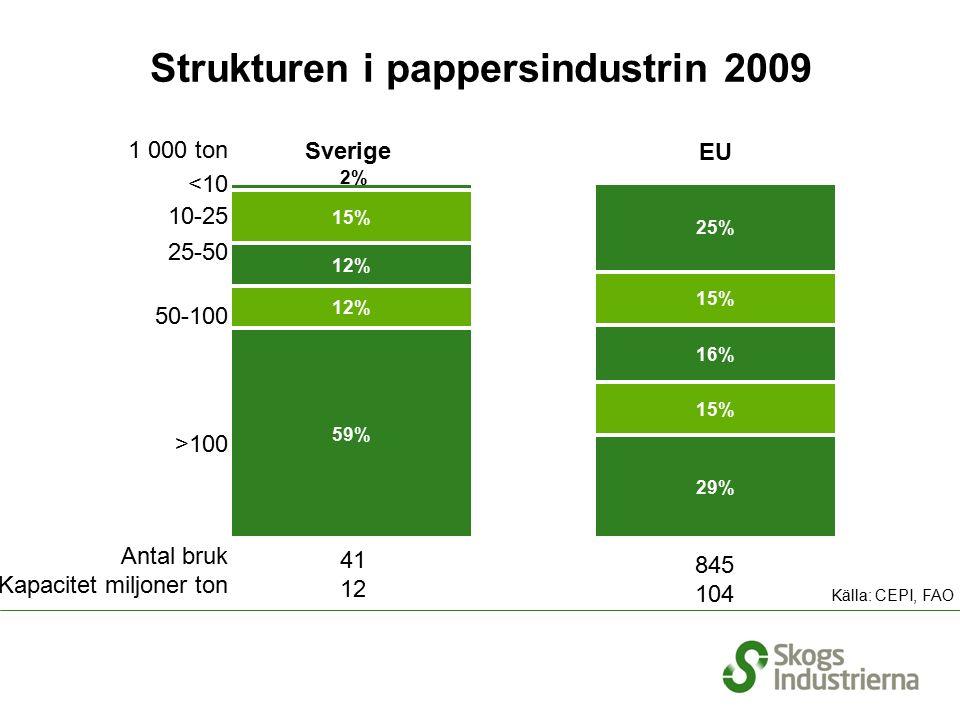 Strukturen i pappersindustrin 2009 1 000 ton <10 10-25 25-50 50-100 >100 Antal bruk Kapacitet miljoner ton 845 104 Källa: CEPI, FAO Sverige EU 41 12