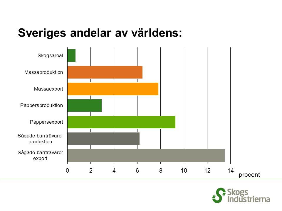 Råvaruanvändning vid pappersproduktion i Europa 2009 Total pappersproduktion: 89 miljoner ton (2008: 99) Källa: CEPI