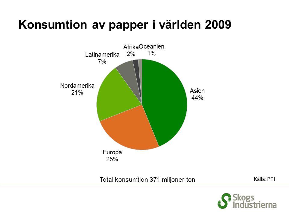 Konsumtion av papper i världen 2009 Källa: PPI Total konsumtion 371 miljoner ton