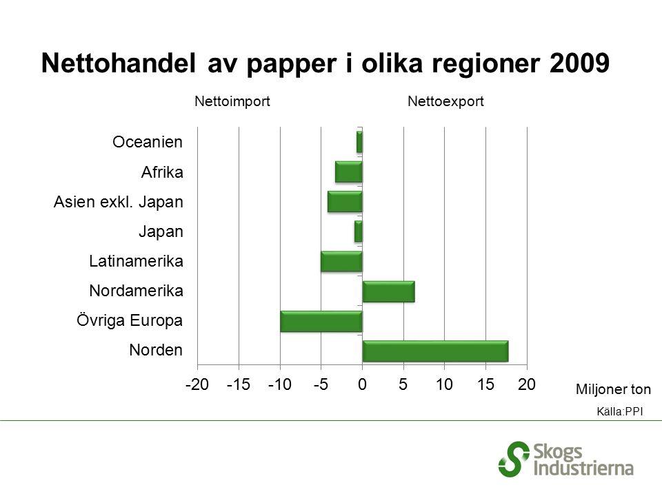 Nettohandel av papper i olika regioner 2009 NettoimportNettoexport Miljoner ton Källa:PPI