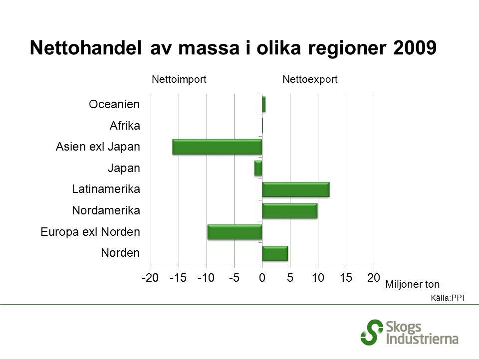 Nettohandel av massa i olika regioner 2009 NettoimportNettoexport Miljoner ton Källa:PPI