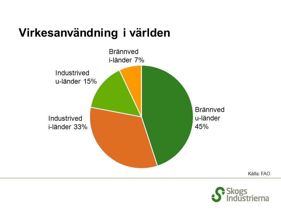 Virkesanvändning i världen Brännved u-länder 45% Industrived i-länder 33% Brännved i-länder 7% Industrived u-länder 15% Källa: FAO