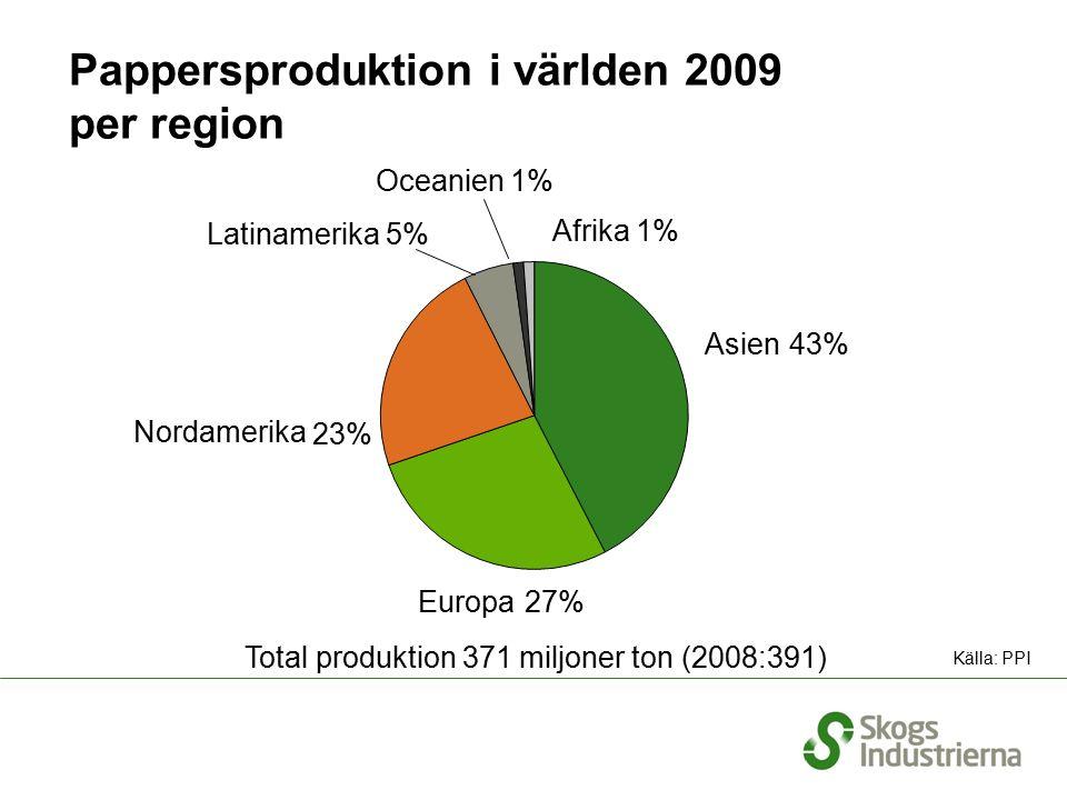 Pappersproduktion i världen 2009 per region Total produktion 371 miljoner ton (2008:391) Källa: PPI Europa Nordamerika Latinamerika 5% Oceanien 1% Afrika 1% Asien 43% 27% 23%