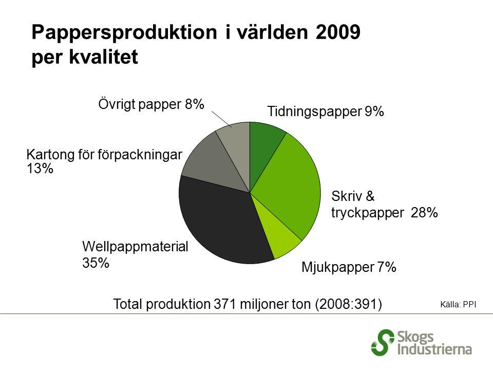 Massaproduktion i världen 2009 per region Total produktion 178 miljoner ton (2008:192) Europa Nordamerika Latinamerika 12% Oceanien 2% Afrika 1% Asien 37% 24% Källa: PPI