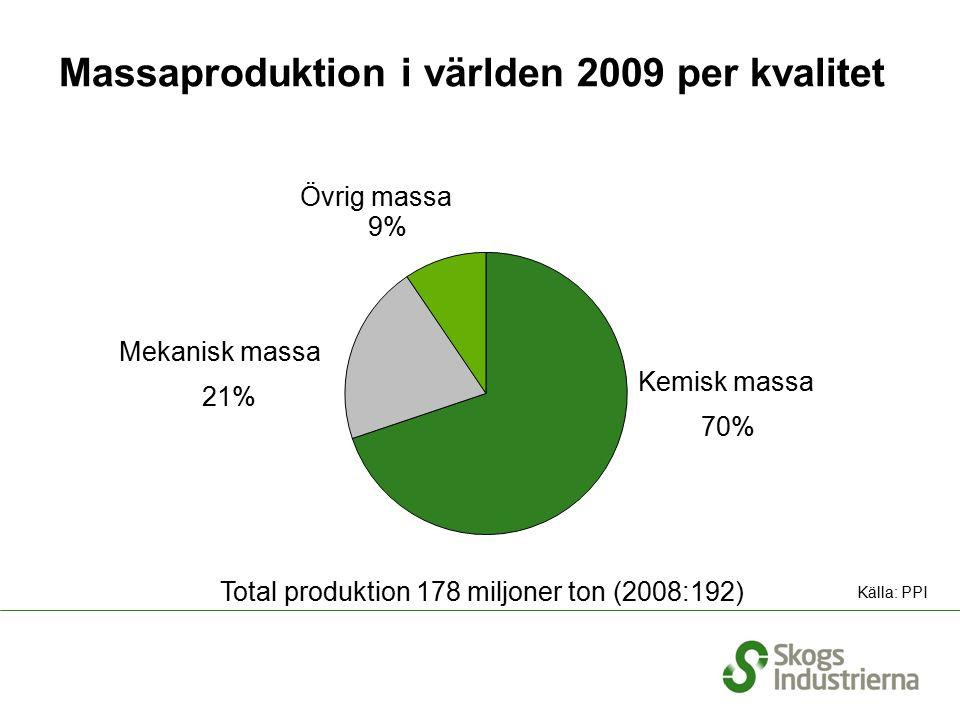 Massaproduktion i världen 2009 per kvalitet Total produktion 178 miljoner ton (2008:192) Kemisk massa Mekanisk massa 9% 70% 21% Övrig massa Källa: PPI