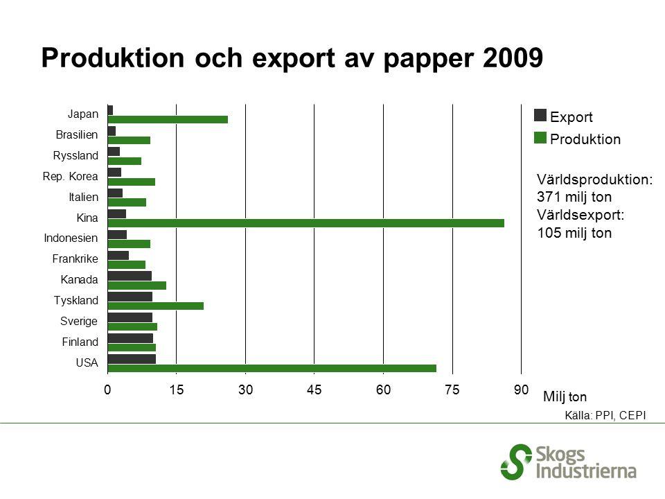 Massaproduktion i CEPI-länder 2009 Total CEPI produktion: 36 miljoner ton Källa: CEPI
