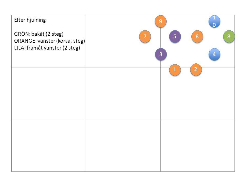 1 1 6 6 2 2 3 3 4 4 5 5 7 7 8 8 1010 1010 9 9 Efter hjulning GRÖN: bakåt (2 steg) ORANGE: vänster (korsa, steg) LILA: framåt vänster (2 steg)