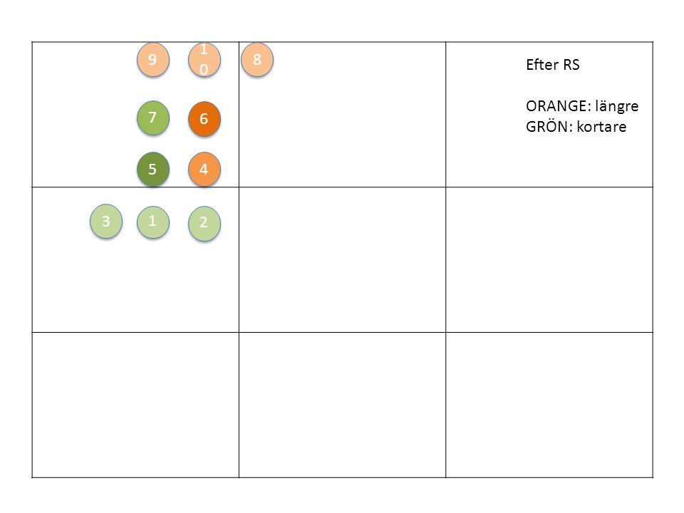 1 1 6 6 2 2 3 3 4 4 5 5 7 7 8 8 1010 1010 9 9 Formation-ish efter saxhopp GRÅTT: fram LILA: bak ORANGE: höger GRÖNT: vänster