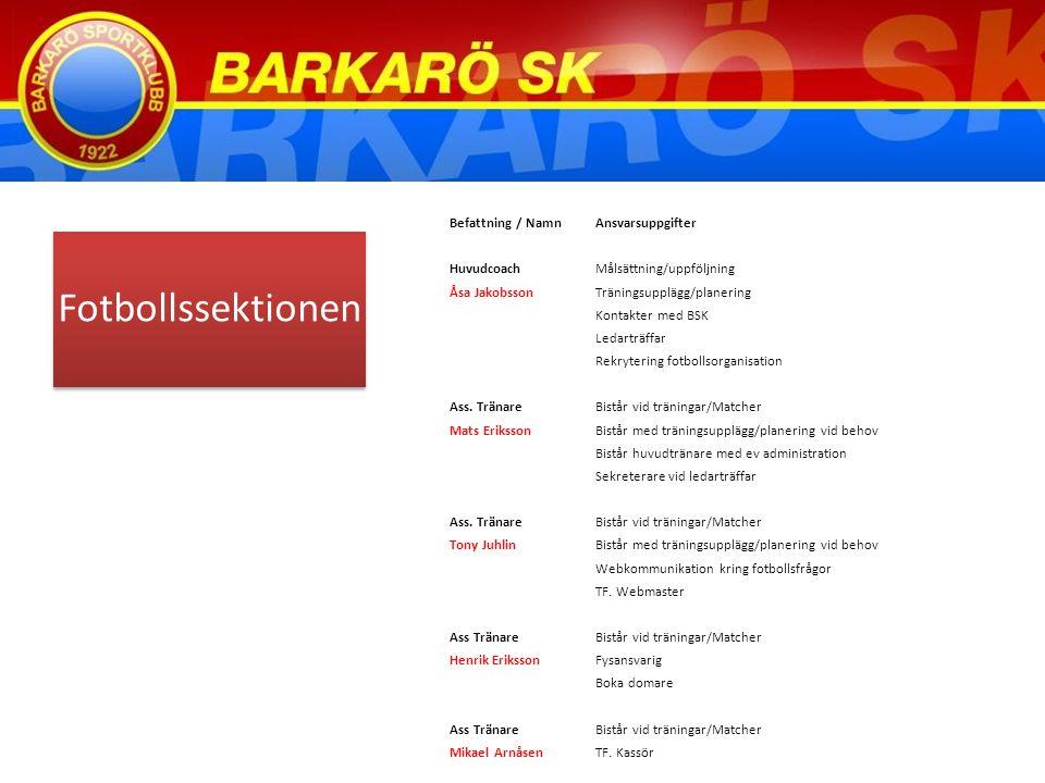 Fotbollssektionen Befattning / NamnAnsvarsuppgifter HuvudcoachMålsättning/uppföljning Åsa JakobssonTräningsupplägg/planering Kontakter med BSK Ledarträffar Rekrytering fotbollsorganisation Ass.