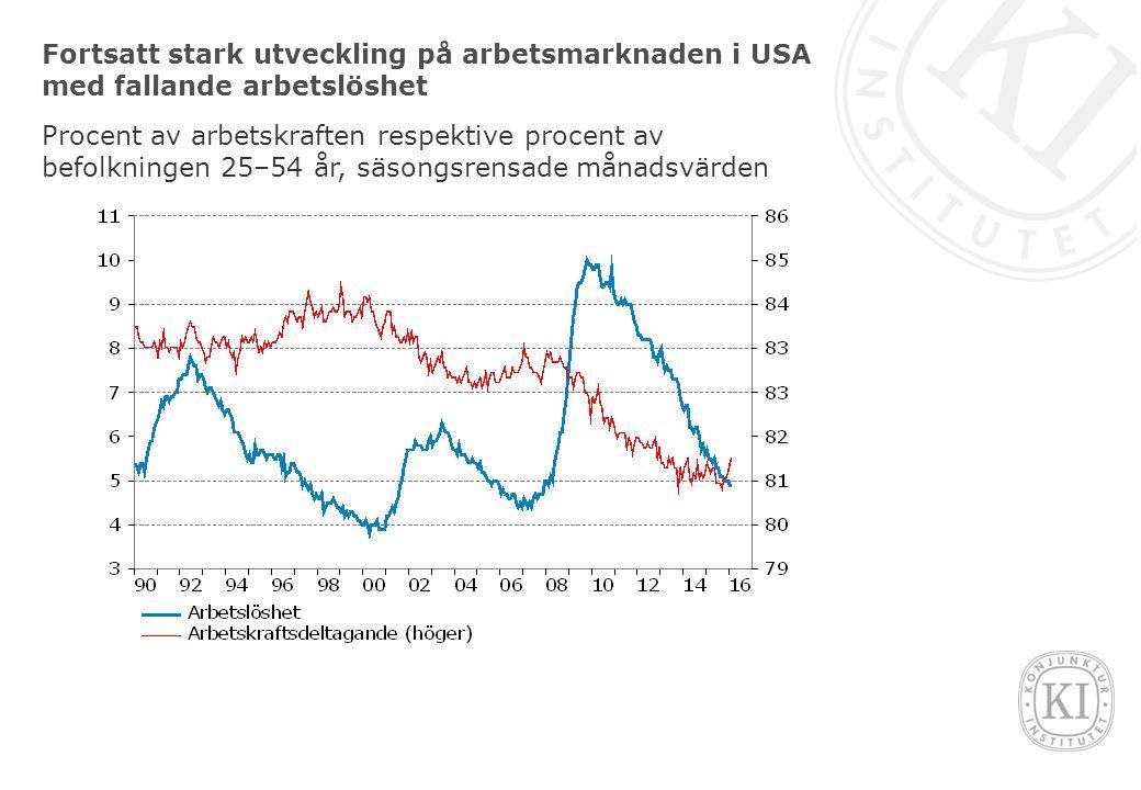 Fortsatt stark utveckling på arbetsmarknaden i USA med fallande arbetslöshet Procent av arbetskraften respektive procent av befolkningen 25–54 år, säsongsrensade månadsvärden