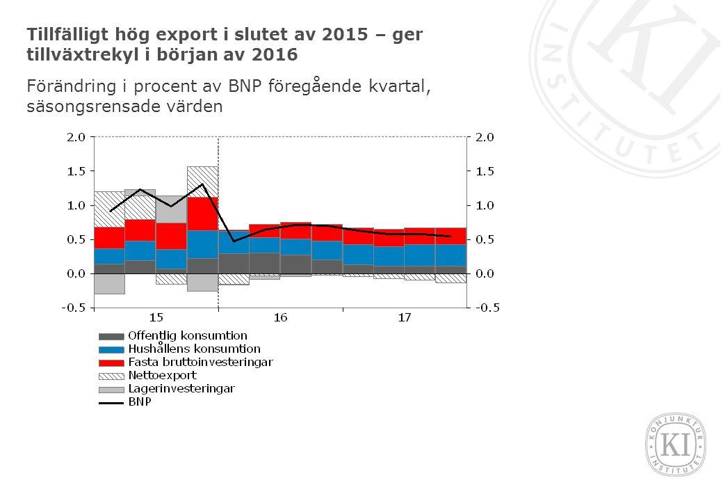Tillfälligt hög export i slutet av 2015 – ger tillväxtrekyl i början av 2016 Förändring i procent av BNP föregående kvartal, säsongsrensade värden