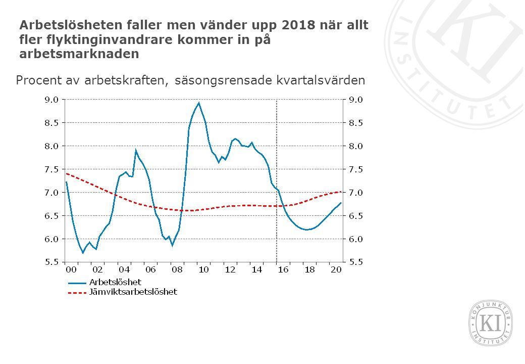 Arbetslösheten faller men vänder upp 2018 när allt fler flyktinginvandrare kommer in på arbetsmarknaden Procent av arbetskraften, säsongsrensade kvartalsvärden