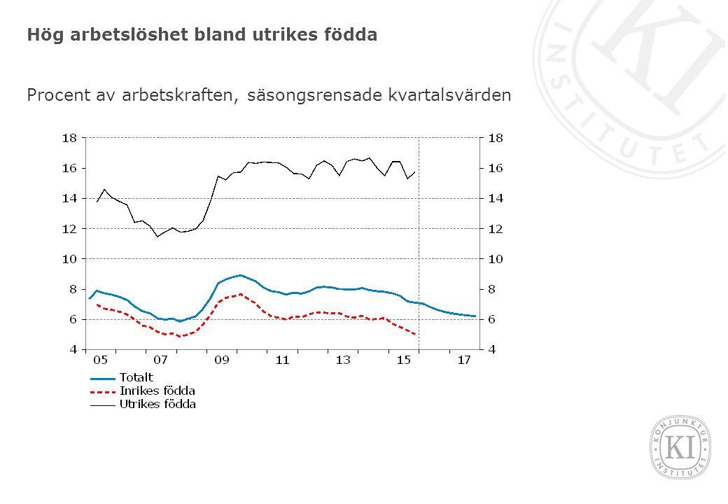Hög arbetslöshet bland utrikes födda Procent av arbetskraften, säsongsrensade kvartalsvärden