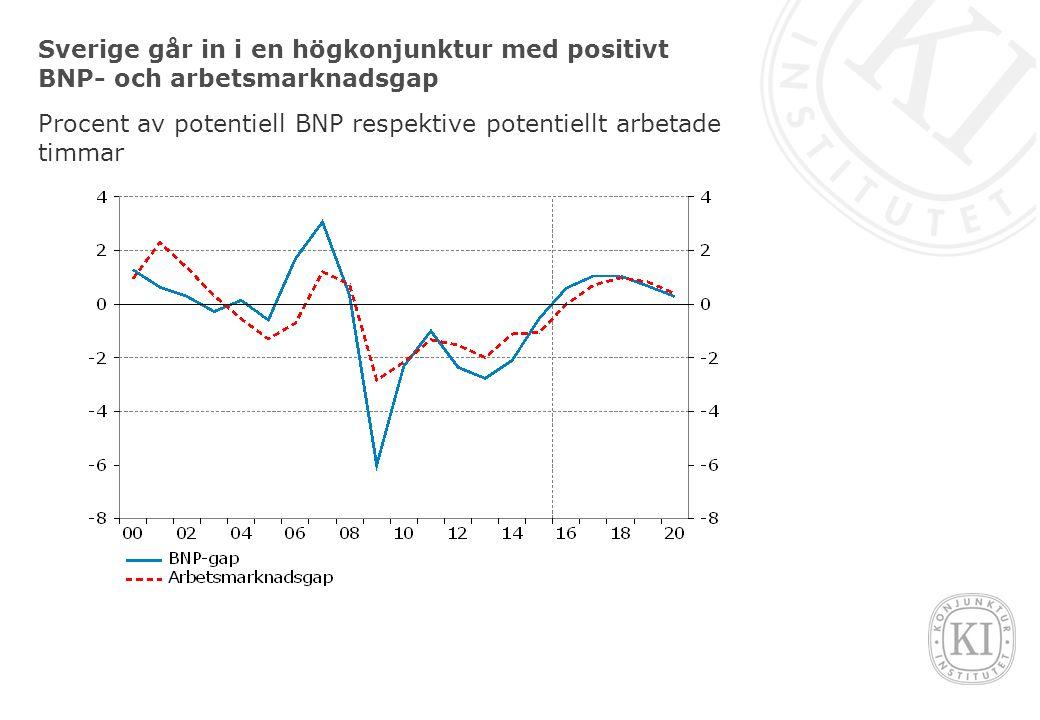 Sverige går in i en högkonjunktur med positivt BNP- och arbetsmarknadsgap Procent av potentiell BNP respektive potentiellt arbetade timmar