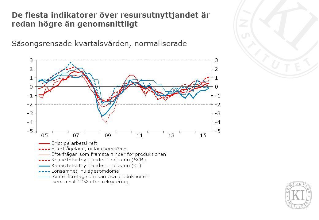 De flesta indikatorer över resursutnyttjandet är redan högre än genomsnittligt Säsongsrensade kvartalsvärden, normaliserade