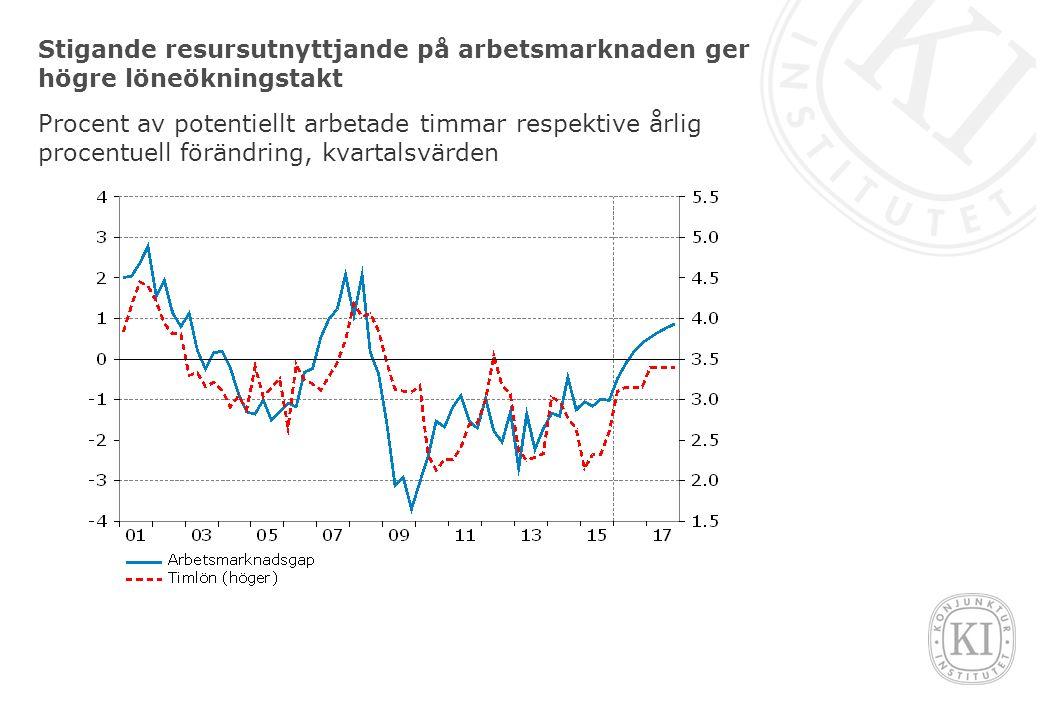Stigande resursutnyttjande på arbetsmarknaden ger högre löneökningstakt Procent av potentiellt arbetade timmar respektive årlig procentuell förändring, kvartalsvärden