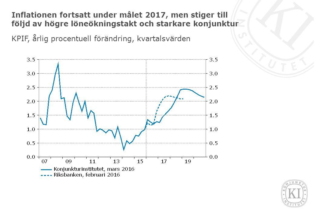 Inflationen fortsatt under målet 2017, men stiger till följd av högre löneökningstakt och starkare konjunktur KPIF, årlig procentuell förändring, kvartalsvärden