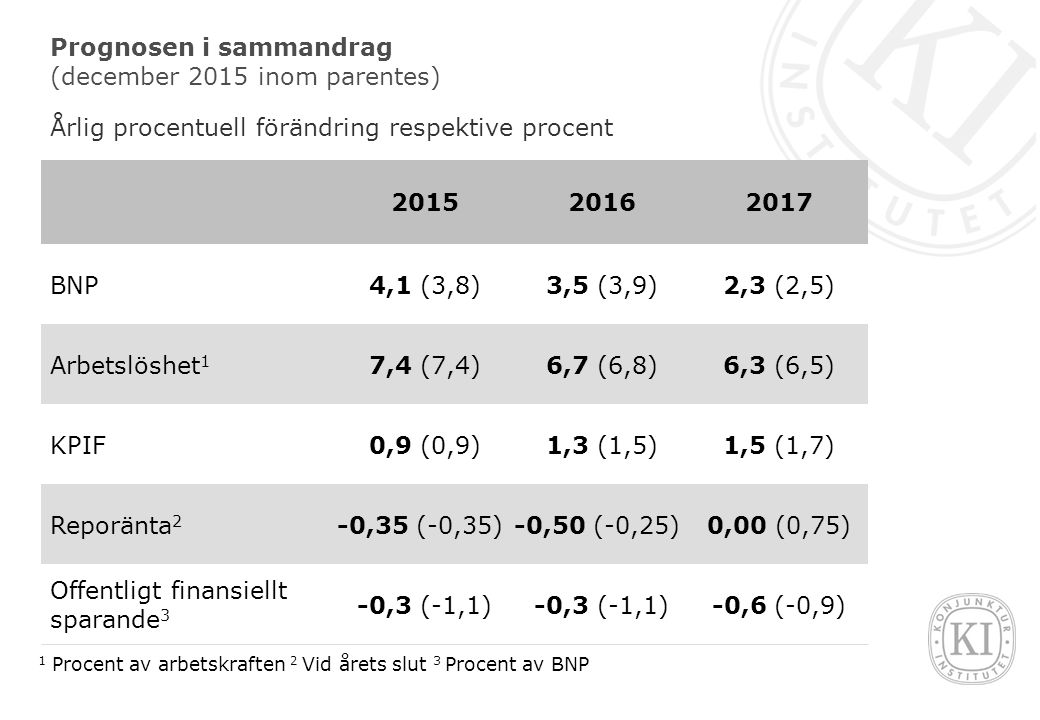 Fördjupningar Konjunkturinstitutets prognosmodell för aktieprisindex Arbetsmarknadsreformer i Tyskland och i Sverige Råoljeprisets betydelse för konsumentpriserna Bedömning av de offentliga finansernas långsiktiga hållbarhet