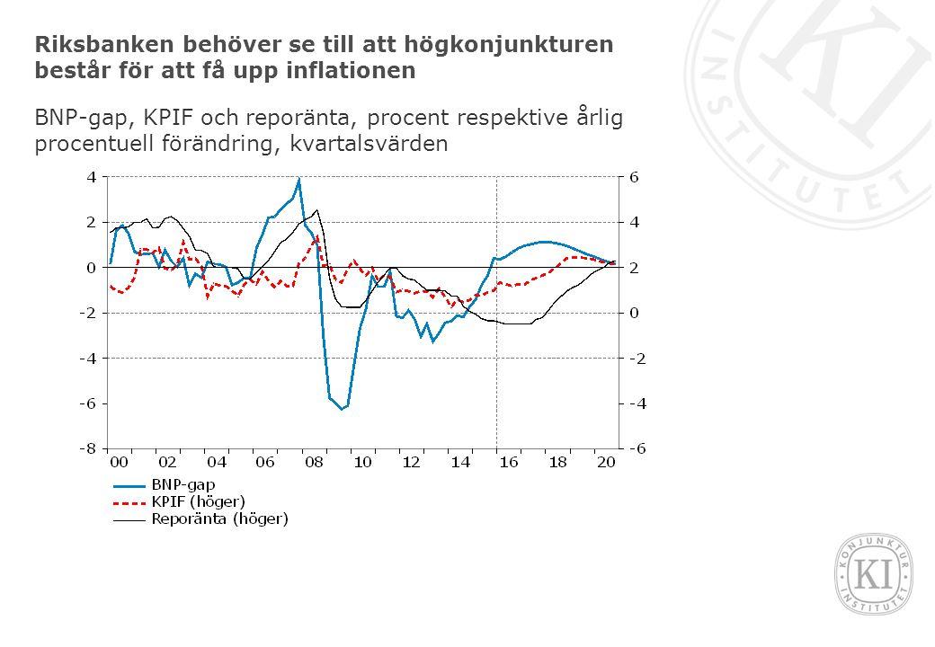 Riksbanken behöver se till att högkonjunkturen består för att få upp inflationen BNP-gap, KPIF och reporänta, procent respektive årlig procentuell förändring, kvartalsvärden