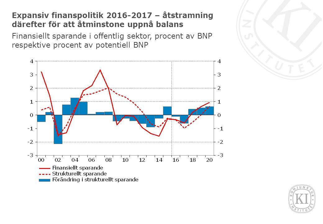 Expansiv finanspolitik 2016-2017 – åtstramning därefter för att åtminstone uppnå balans Finansiellt sparande i offentlig sektor, procent av BNP respektive procent av potentiell BNP