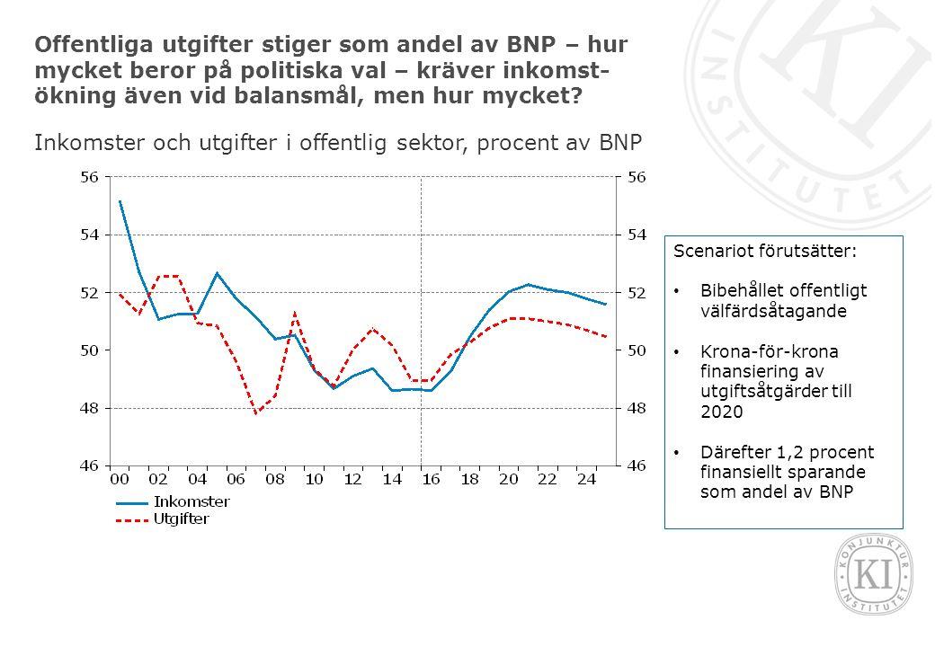 Offentliga utgifter stiger som andel av BNP – hur mycket beror på politiska val – kräver inkomst- ökning även vid balansmål, men hur mycket.