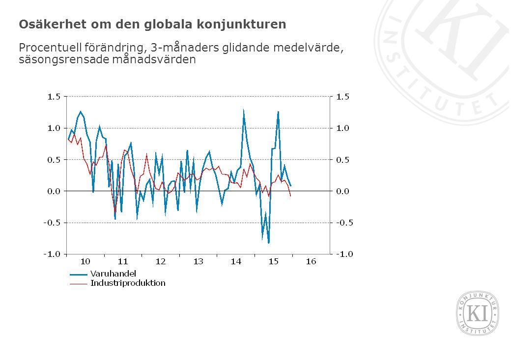 Osäkerhet om den globala konjunkturen Procentuell förändring, 3-månaders glidande medelvärde, säsongsrensade månadsvärden