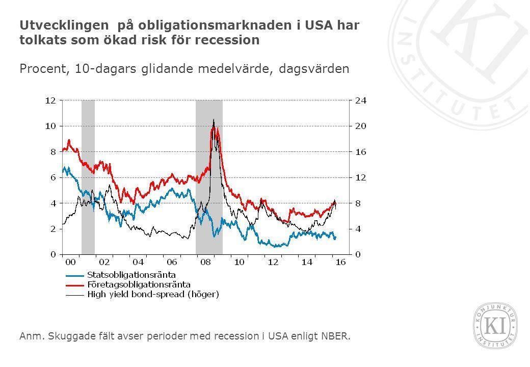 Fallande industriproduktion i USA ofta tecken på recession Årlig procentuell förändring, säsongsrensade månadsvärden Anm.