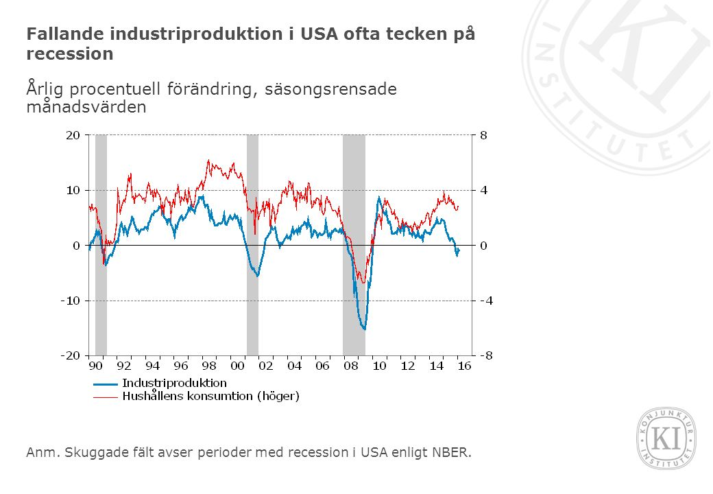 Fallande inköpschefsindex i USA, men långt från nivåer som tidigare varit förenligt med recession Diffusionsindex, månadsvärden Anm.