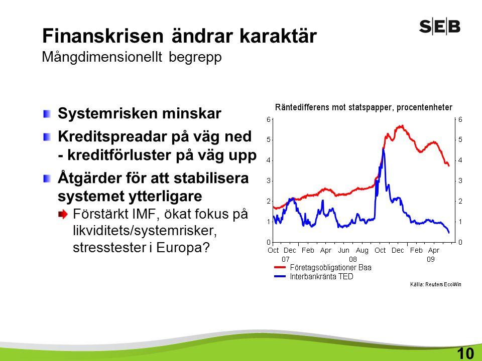 Finanskrisen ändrar karaktär Mångdimensionellt begrepp Systemrisken minskar Kreditspreadar på väg ned - kreditförluster på väg upp Åtgärder för att stabilisera systemet ytterligare Förstärkt IMF, ökat fokus på likviditets/systemrisker, stresstester i Europa.
