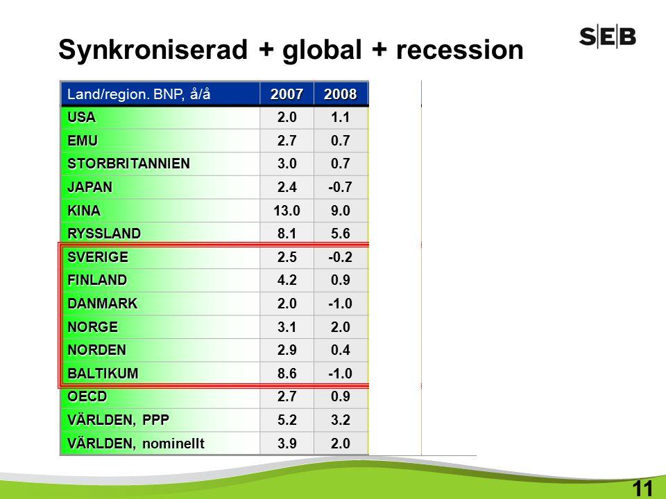 Synkroniserad + global + recession Land/region.