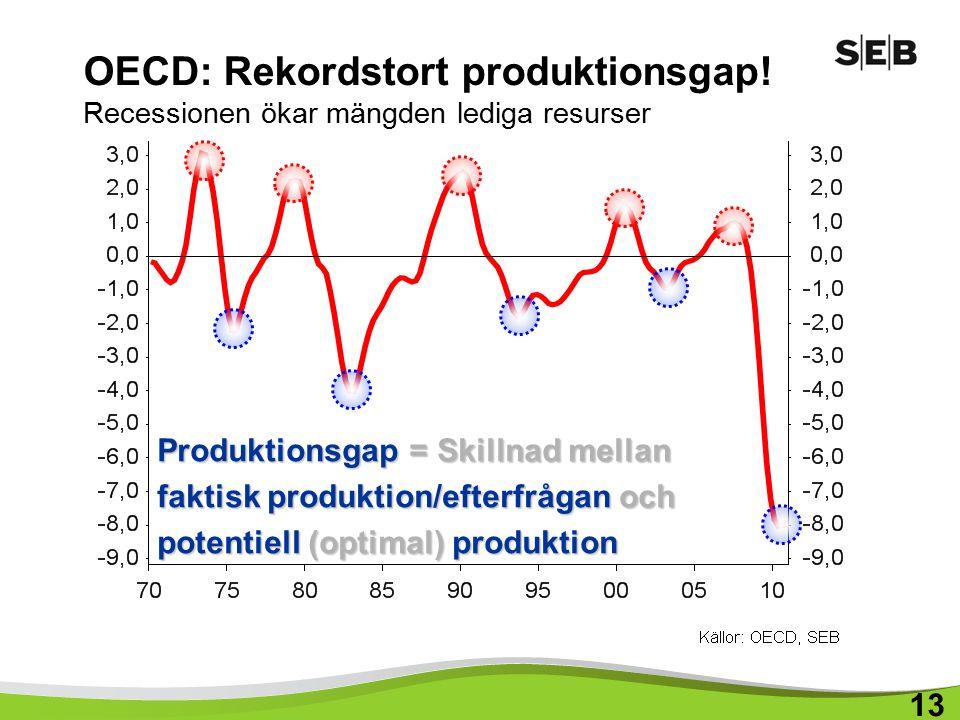OECD: Rekordstort produktionsgap.