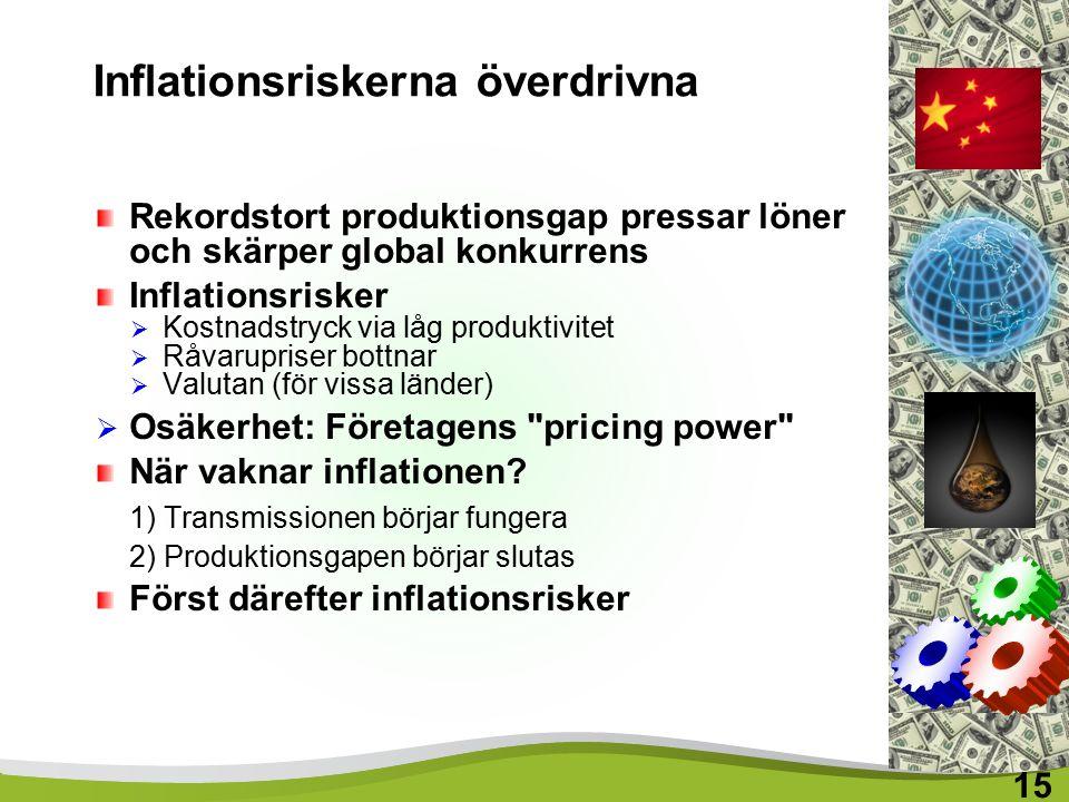 Inflationsriskerna överdrivna Rekordstort produktionsgap pressar löner och skärper global konkurrens Inflationsrisker  Kostnadstryck via låg produktivitet  Råvarupriser bottnar  Valutan (för vissa länder)  Osäkerhet: Företagens pricing power När vaknar inflationen.