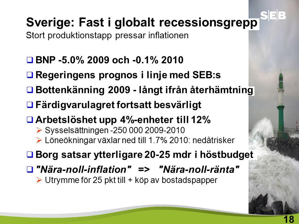 Sverige: Fast i globalt recessionsgrepp Stort produktionstapp pressar inflationen  BNP -5.0% 2009 och -0.1% 2010  Regeringens prognos i linje med SEB:s  Bottenkänning 2009 - långt ifrån återhämtning  Färdigvarulagret fortsatt besvärligt  Arbetslöshet upp 4%-enheter till 12%  Sysselsättningen -250 000 2009-2010  Löneökningar växlar ned till 1.7% 2010: nedåtrisker  Borg satsar ytterligare 20-25 mdr i höstbudget  Nära-noll-inflation => Nära-noll-ränta  Utrymme för 25 pkt till + köp av bostadspapper 18