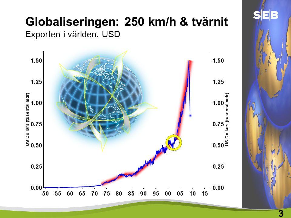 Globaliseringen: 250 km/h & tvärnit Exporten i världen. USD 3