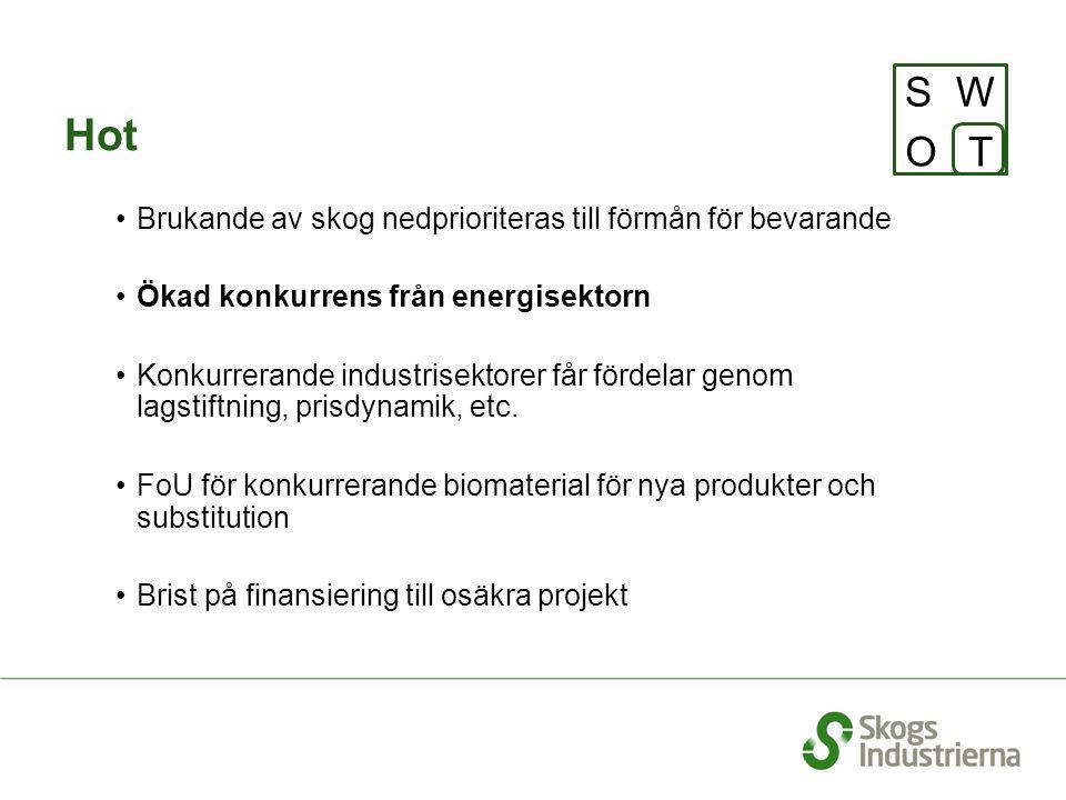 Hot SW OT Brukande av skog nedprioriteras till förmån för bevarande Ökad konkurrens från energisektorn Konkurrerande industrisektorer får fördelar genom lagstiftning, prisdynamik, etc.