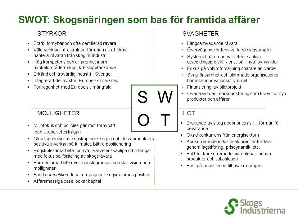 SWOT: Skogsnäringen som bas för framtida affärer STYRKOR Långsamväxande råvara Övervägande defensiva forskningsprojekt Systemet hämmar tvärvetenskapliga utvecklingsprojekt - brist på nya synvinklar Fokus på volymförsäljning snarare än värde Svag lönsamhet och slimmade organisationer hämmar innovationsutrymmet Finansiering av pilotprojekt Ovana vid den marknadsföring som krävs för nya produkter och affärer SVAGHETER Brukande av skog nedprioriteras till förmån för bevarande Ökad konkurrens från energisektorn Konkurrerande industrisektorer får fördelar genom lagstiftning, prisdynamik, etc.