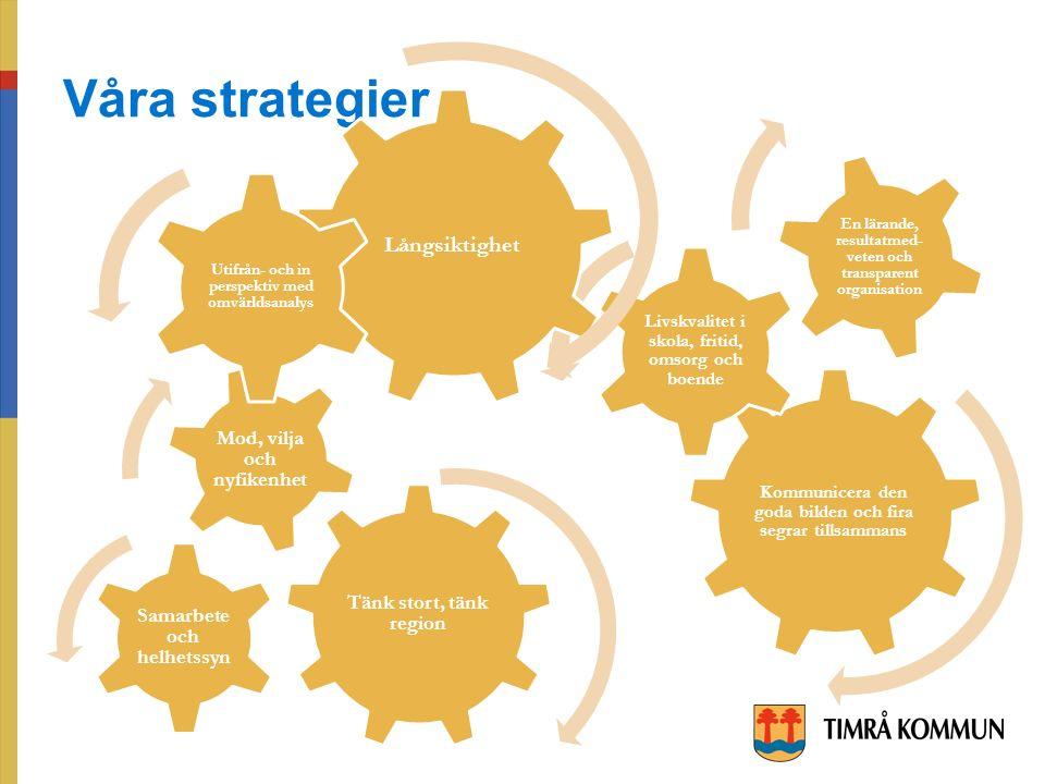 Våra strategier Tänk stort, tänk region Samarbete och helhetssyn Mod, vilja och nyfikenhet Kommunicera den goda bilden och fira segrar tillsammans Livskvalitet i skola, fritid, omsorg och boende En lärande, resultatmed- veten och transparent organisation Långsiktighet Utifrån- och in perspektiv med omvärldsanalys