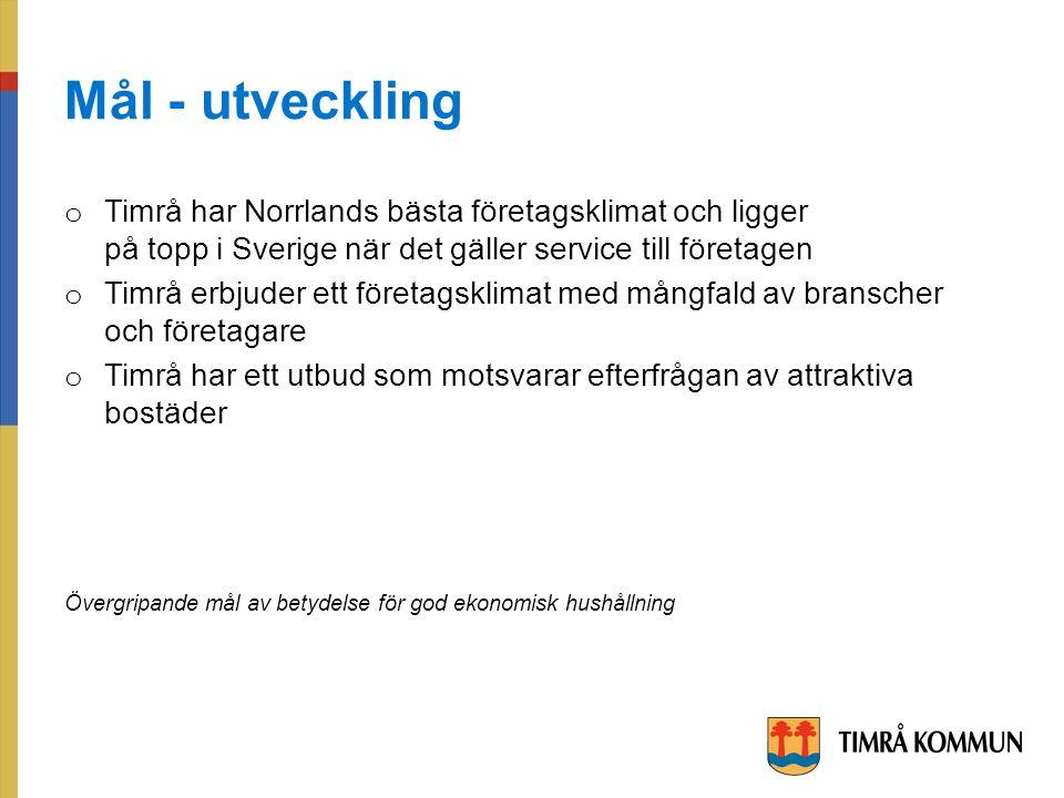 Mål - utveckling o Timrå har Norrlands bästa företagsklimat och ligger på topp i Sverige när det gäller service till företagen o Timrå erbjuder ett företagsklimat med mångfald av branscher och företagare o Timrå har ett utbud som motsvarar efterfrågan av attraktiva bostäder Övergripande mål av betydelse för god ekonomisk hushållning