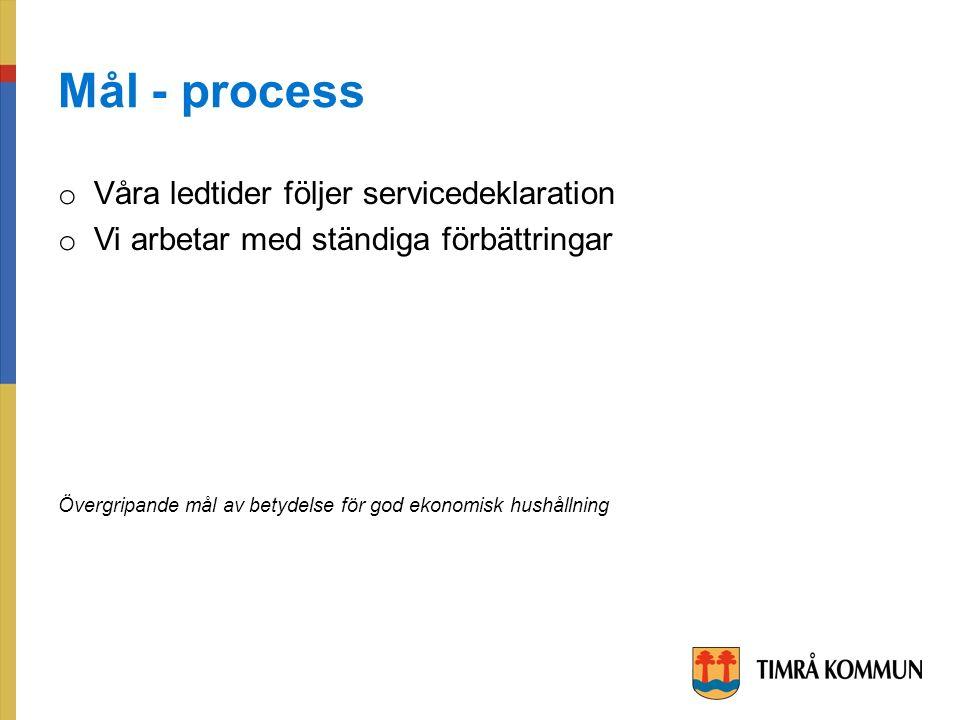 Mål - process o Våra ledtider följer servicedeklaration o Vi arbetar med ständiga förbättringar Övergripande mål av betydelse för god ekonomisk hushållning