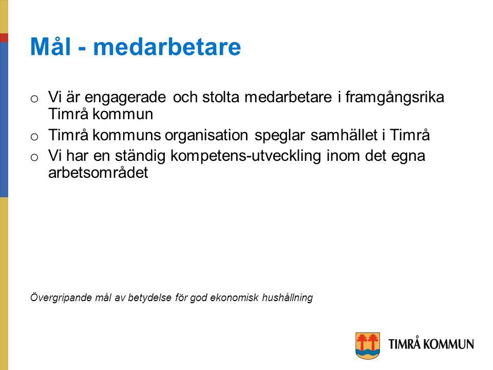 Mål - medarbetare o Vi är engagerade och stolta medarbetare i framgångsrika Timrå kommun o Timrå kommuns organisation speglar samhället i Timrå o Vi har en ständig kompetens-utveckling inom det egna arbetsområdet Övergripande mål av betydelse för god ekonomisk hushållning