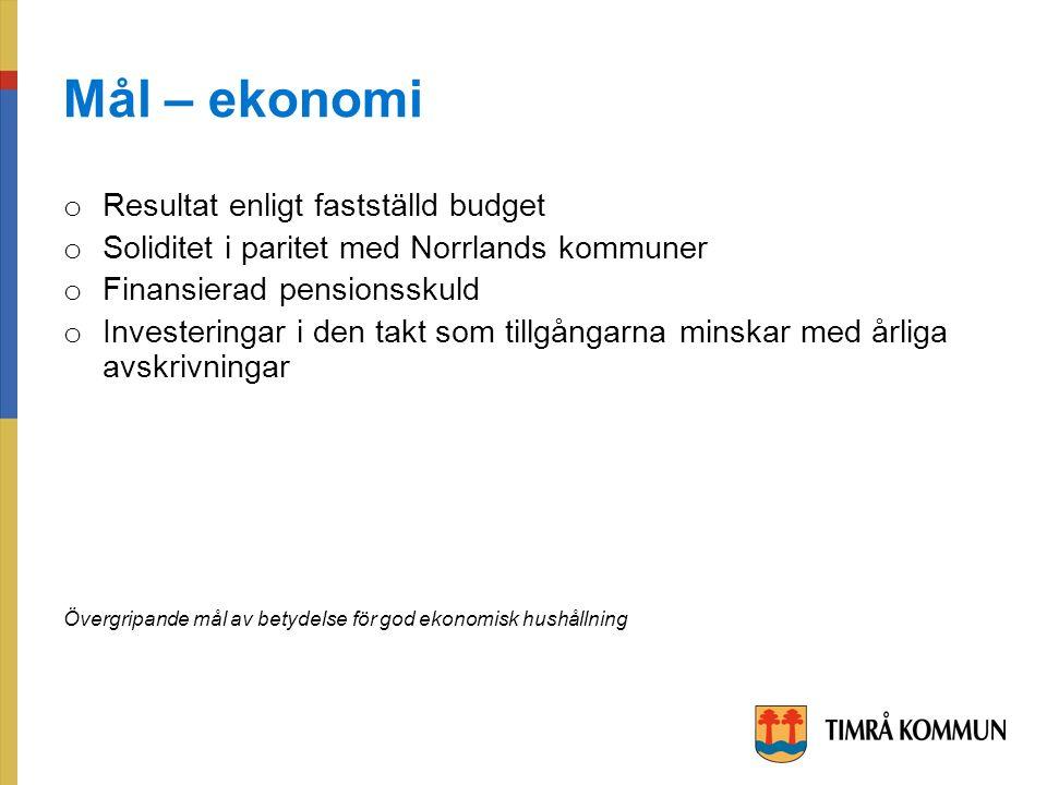 Mål – ekonomi o Resultat enligt fastställd budget o Soliditet i paritet med Norrlands kommuner o Finansierad pensionsskuld o Investeringar i den takt som tillgångarna minskar med årliga avskrivningar Övergripande mål av betydelse för god ekonomisk hushållning