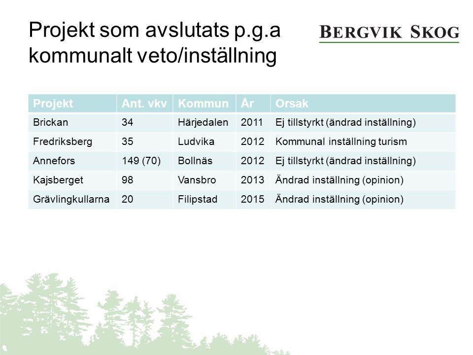 Projekt som avslutats p.g.a kommunalt veto/inställning ProjektAnt. vkvKommunÅrOrsak Brickan34Härjedalen2011Ej tillstyrkt (ändrad inställning) Fredriks