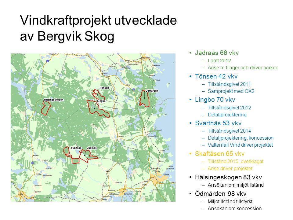 Vindkraftprojekt utvecklade av Bergvik Skog Jädraås 66 vkv –I drift 2012 –Arise m fl äger och driver parken Tönsen 42 vkv –Tillståndsgivet 2011 –Sampr