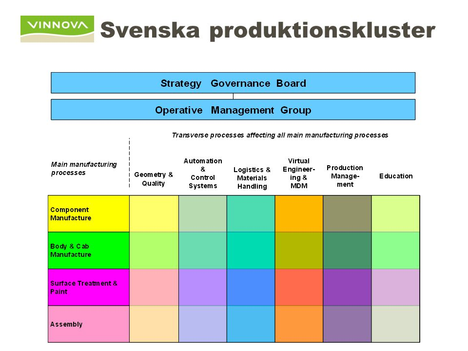 Svenska produktionskluster