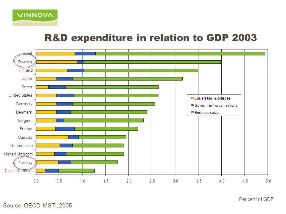 Source: OECD MSTI, 2005 Per cent of GDP R&D expenditure in relation to GDP 2003