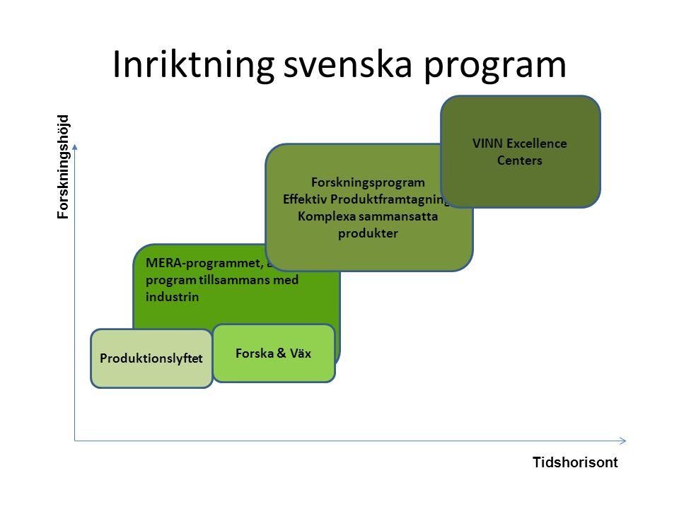 MERA-programmet, andra program tillsammans med industrin Inriktning svenska program Forskningshöjd Tidshorisont Produktionslyftet Forska & Väx Forskningsprogram Effektiv Produktframtagning, Komplexa sammansatta produkter VINN Excellence Centers