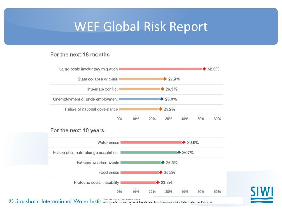 WEF Global Risk Report Graphic courtesy of World Economic Forum While involuntary migration was deemed the greatest short-term risk, water crises ranked as the top long-term risk.