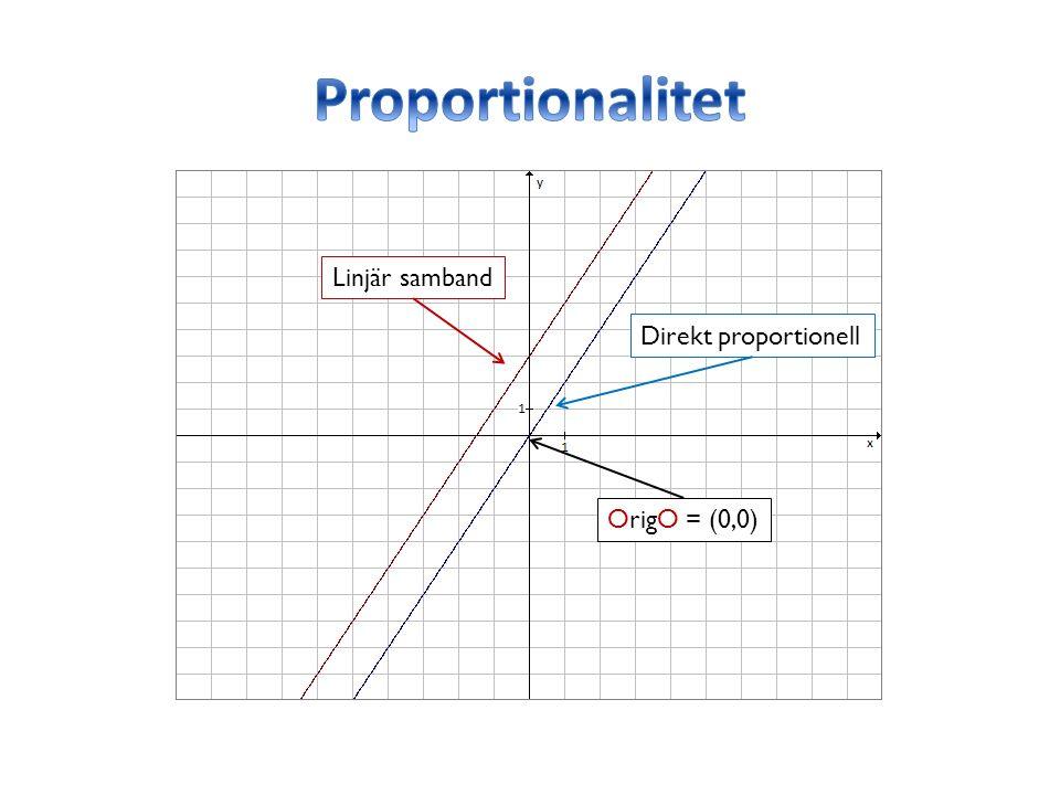 Linjär samband Direkt proportionell OrigO = (0,0)