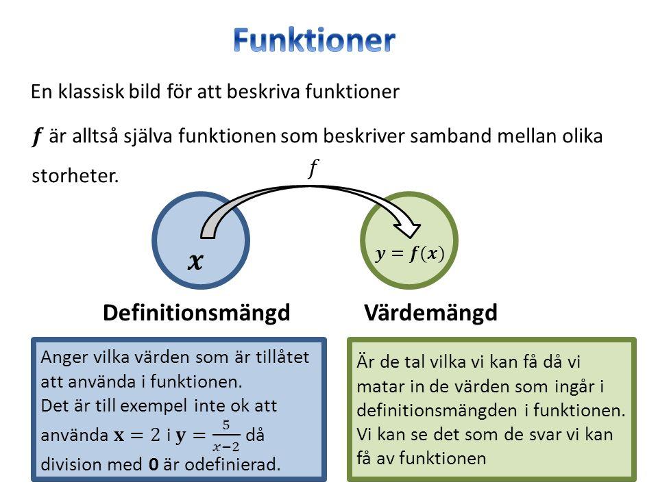 En klassisk bild för att beskriva funktioner DefinitionsmängdVärdemängd Är de tal vilka vi kan få då vi matar in de värden som ingår i definitionsmäng