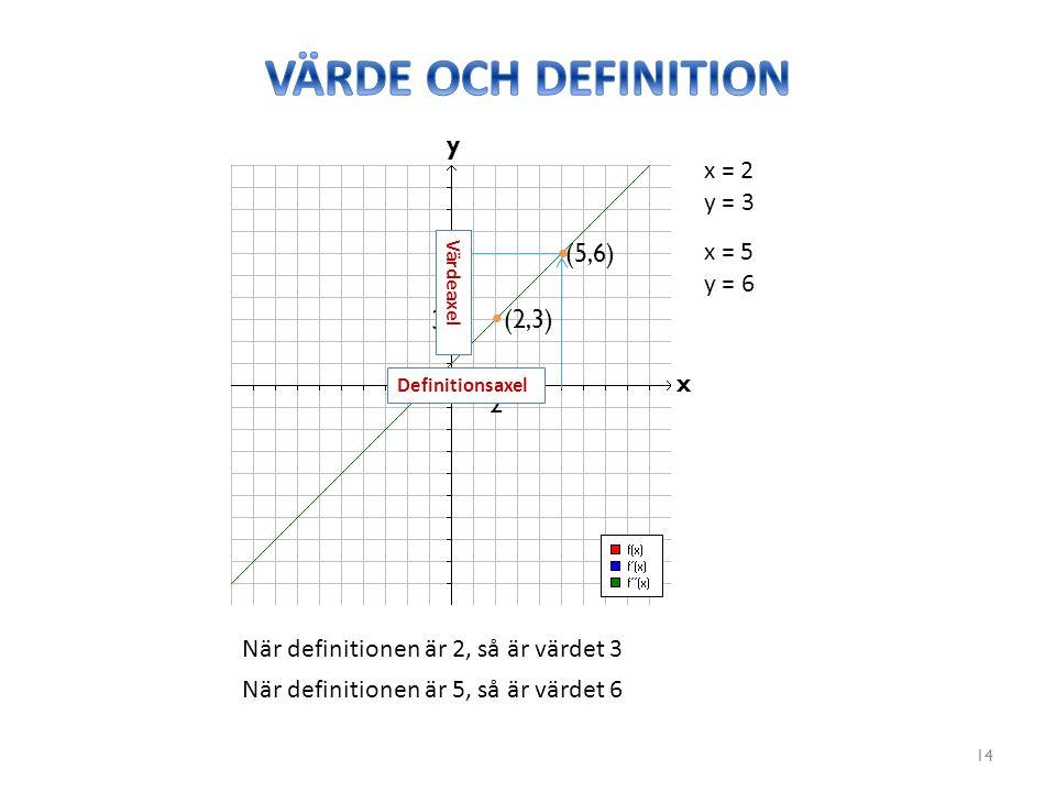 14 y x x = 2 y = 3 (2,3) x = 5 y = 6 (5,6) 2 3 När definitionen är 2, så är värdet 3 När definitionen är 5, så är värdet 6 Definitionsaxel Värdeaxel